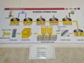 schéma pivovaru