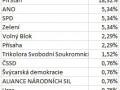 studentske_volby_2021_tabulka