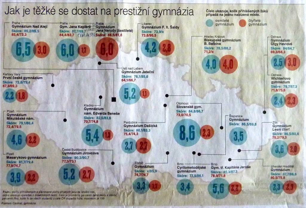 TOP_22_prestizni_gymnazia