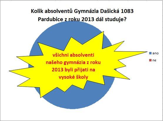 absolventi_2013_2