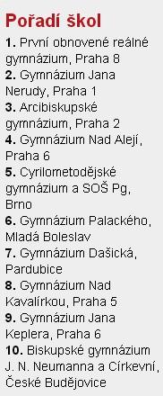 Státní maturitní zkoušky 2011