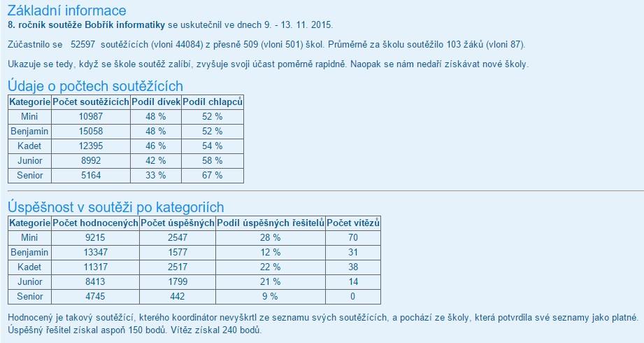 Bobrik_informatiky_2015_09